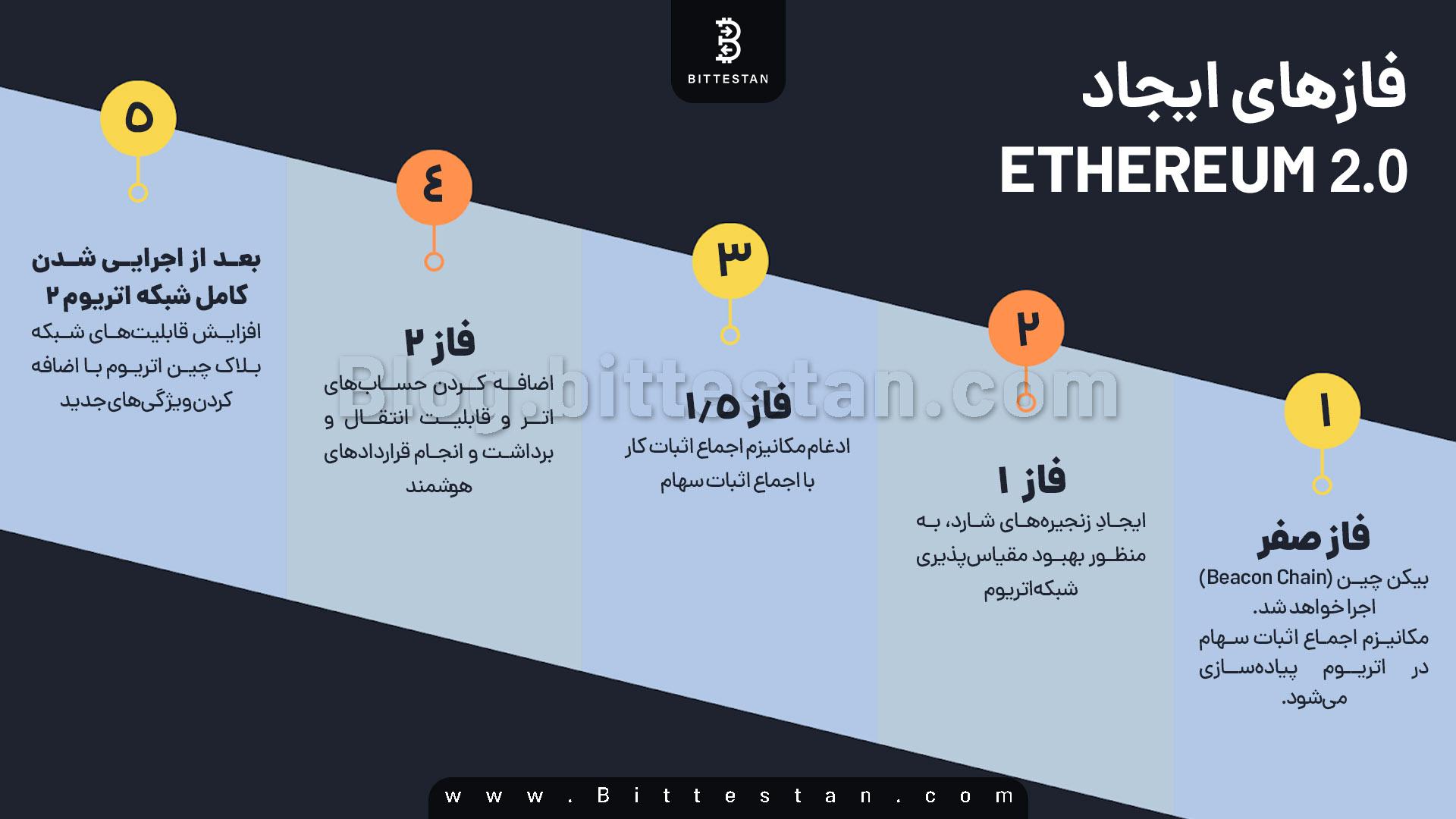 اتریوم ۲